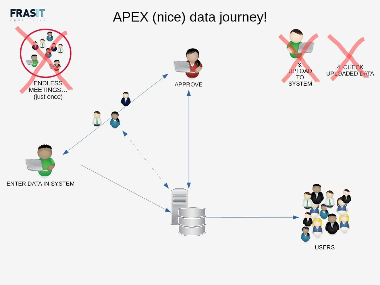 Optimized data journey 2