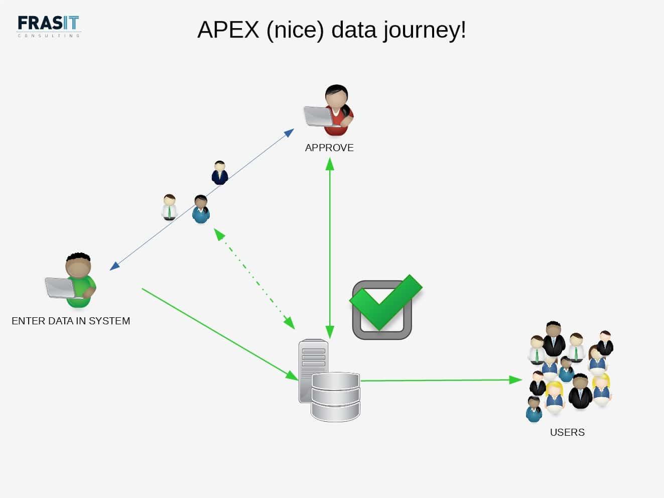 Optimized data journey
